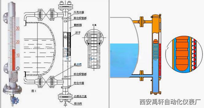 呼伦贝尔磁翻柱液位计可以实现远传信号传输呼伦贝尔磁翻柱液位计可以实现远传信号传输