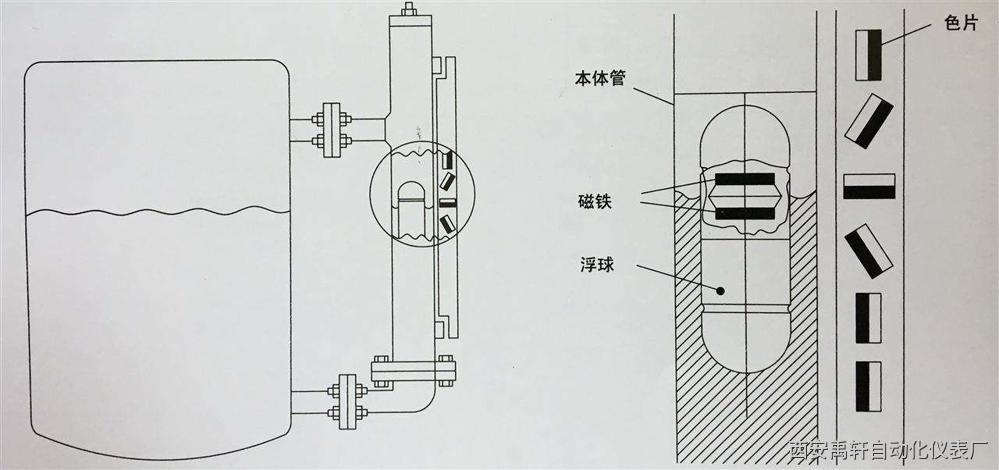 成都磁翻柱液位计损坏解决方案