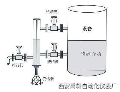 uhz57磁翻柱液位计在工业使用